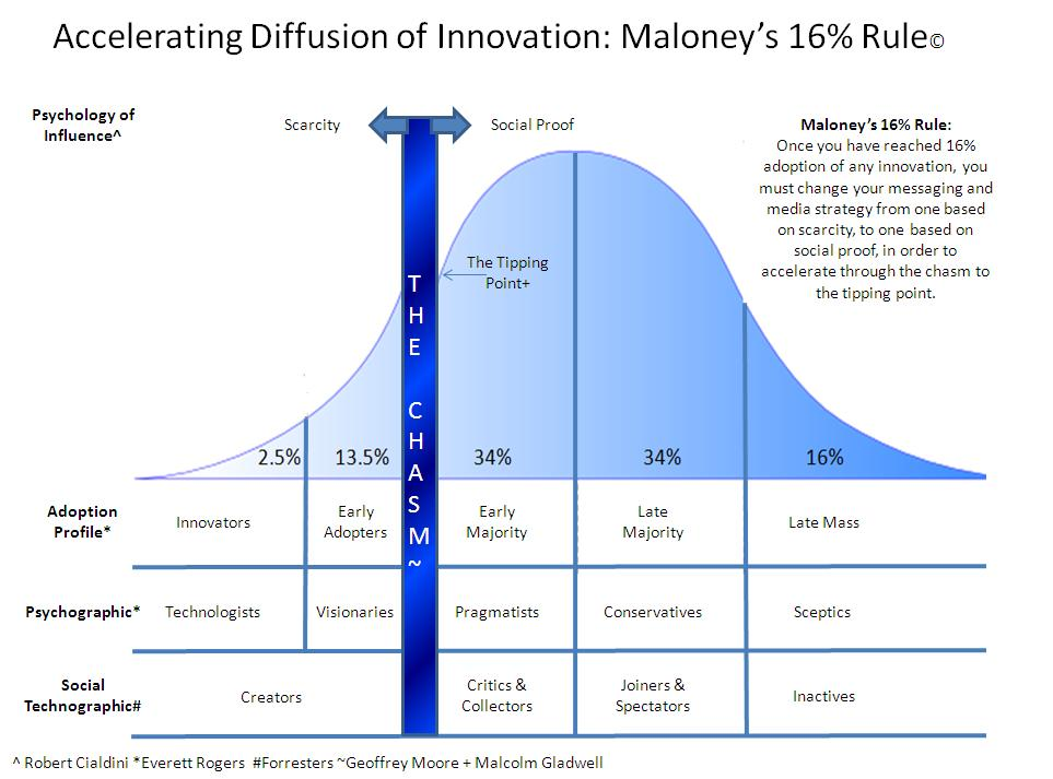 The Secret to Accelerating Diffusion of Innovation: The 16% Rule Explained (5/5)