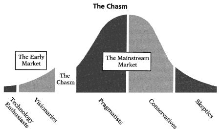 The Chasm as defined by Geoffrey Moore