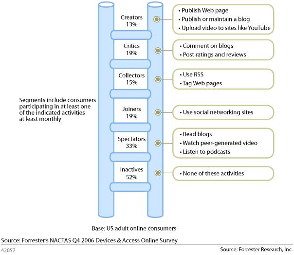 Forrester's Social Technographic Ladder