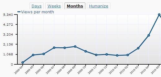 Maloney on Marketing Monthly Website Traffic