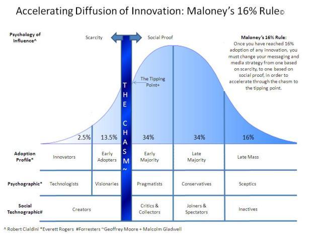 Maloney's 16% Adoption Rule