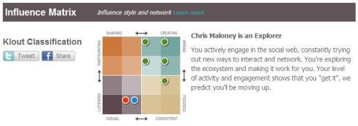 My Influence Matrix