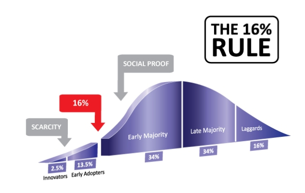The 16% Rule