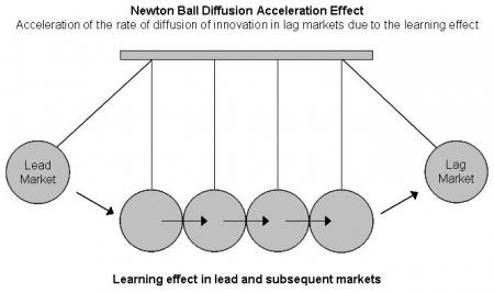 The Newton Ball Multi National Diffusion Acceleration Effect