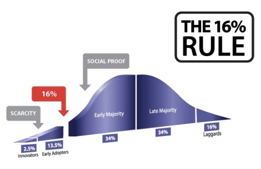 The 16 Rule: Accelerating Diffusion of Innovation